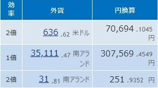 Step1: 118日目 ランド円も8.1円台突入!