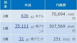Step1: 119日目 ドル円、二か月間のトレード結果発表。