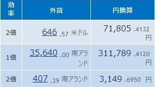 Step1: 184日目 予想外の結果でしたが・・・ドル円スワップ複利積立、5か月目の成果発表します。