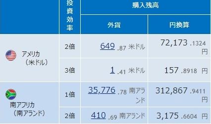Step1: 202日目 台湾が気になります。