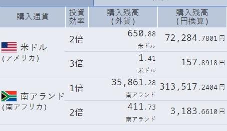 Step1: 213日目 気になる進展がありそうですが・・・ドル円スワップ複利積立、6月目の成果を発表します。