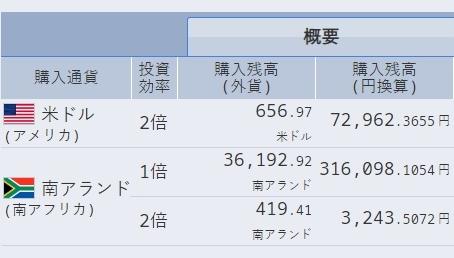 Step1: 250日目 維持率が気になりますが・・・ドル円スワップ複利積立、8月目の成果を発表します。